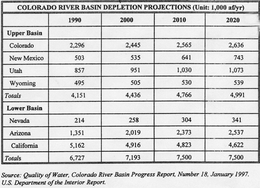 chart of Colorado River basin depletion projections